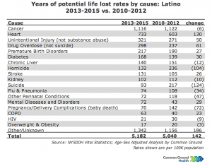 Years of Potential Life Lost Rates vs Cause: Latino