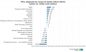 YPLL Disparity by Cause of Death, Latino vs White (not Latino)