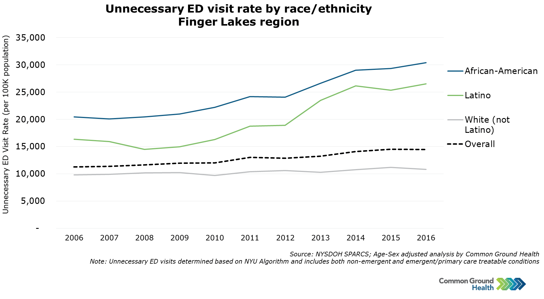 Unnecessary Emergency Department Visit Rate by Race/Ethnicity