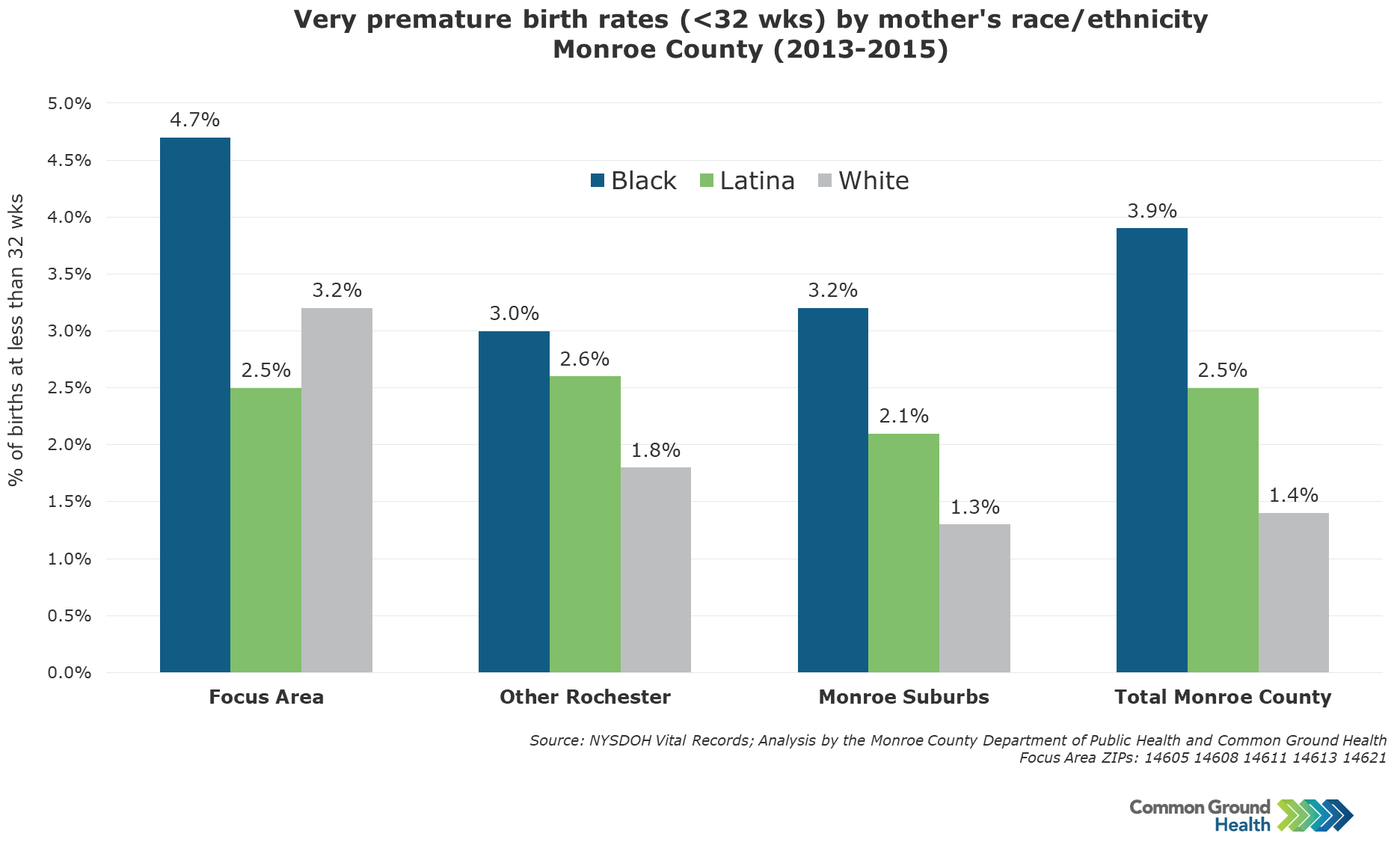 Very Premature Birth Rates (<32 weeks) by Mother's Race/Ethnicity