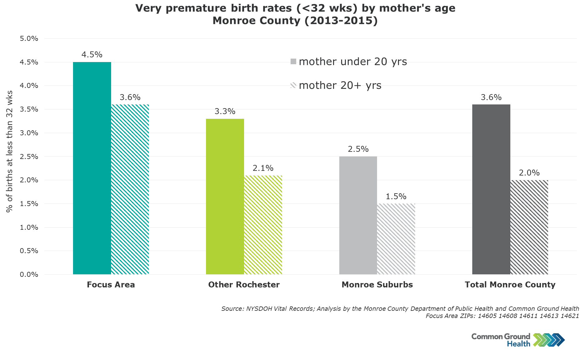 Very Premature Birth Rates (<32 weeks) by Mother's Age