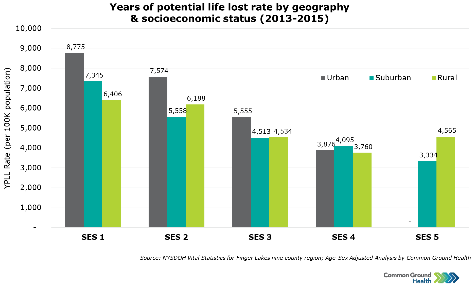 Years of Potential Life Lost Rate by Geography & Socioeconomic Status