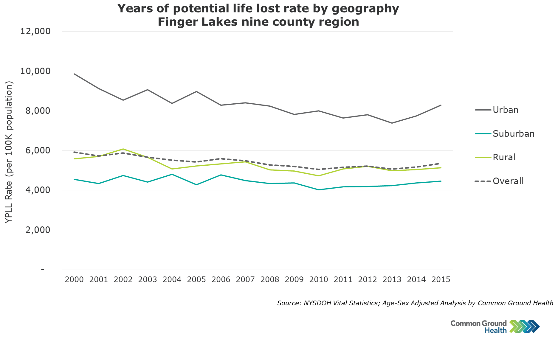 Years of Potential Life Lost Rate by Geography