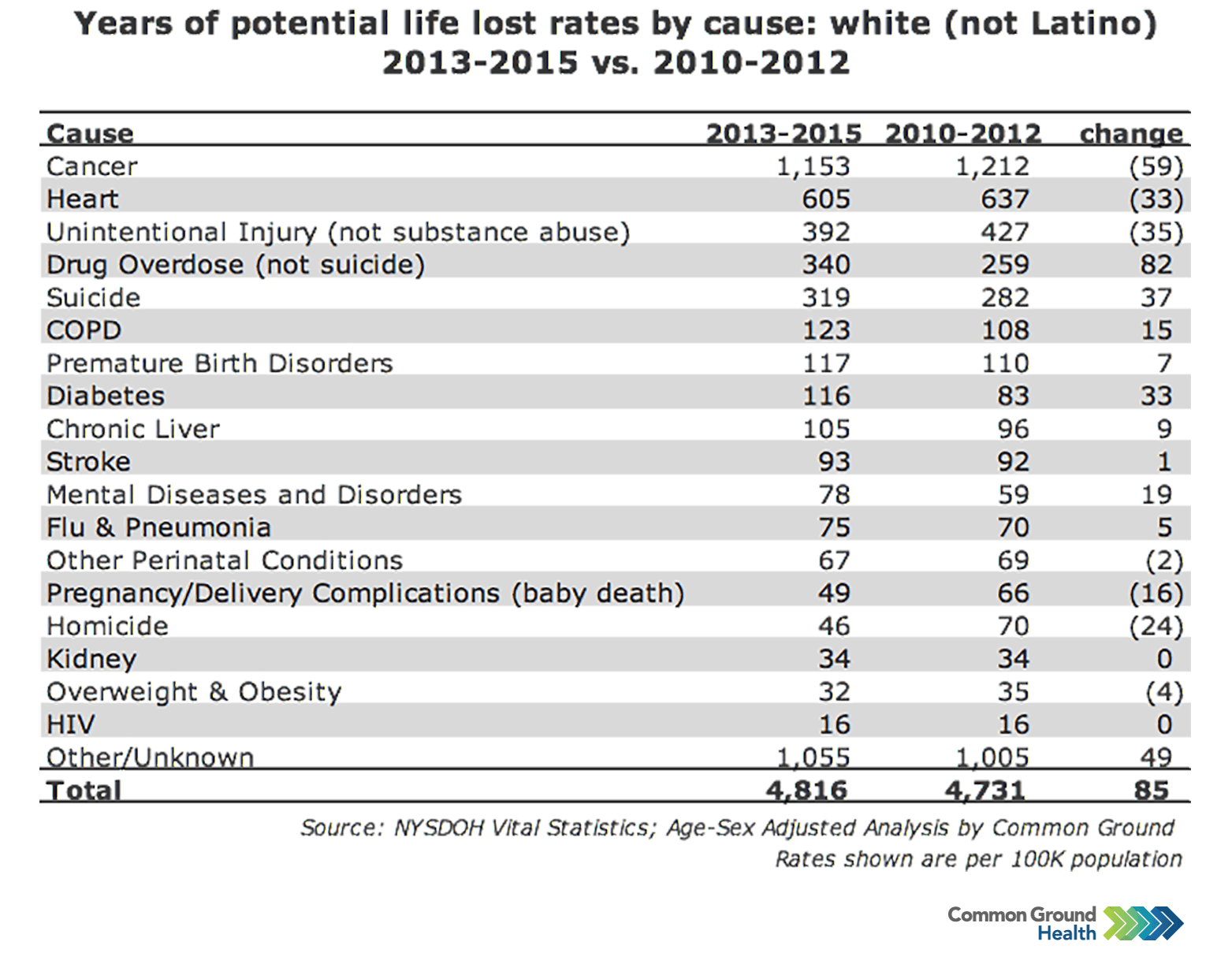 Years of Potential Life Lost Rates vs Cause: White (not Latino)