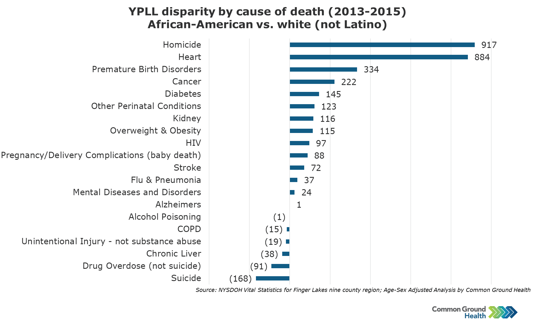YPLL Disparity by Cause of Death, African-American vs White (not Latino)