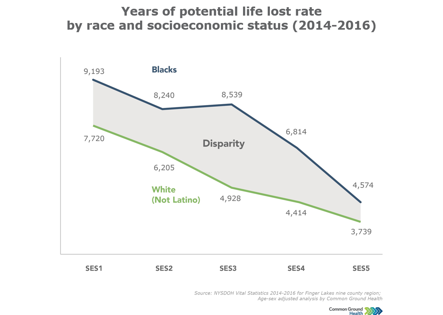 Years of Potential Life Lost by Race and Socioeconomic Status