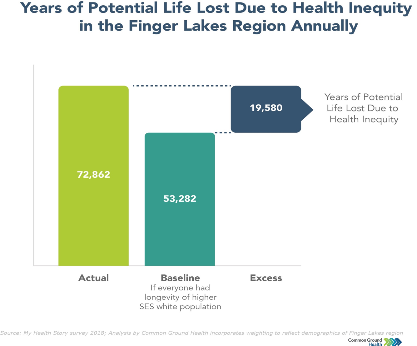 Years of Potential Life Lost Due to Health Inequity
