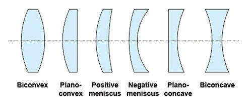singlet lens types