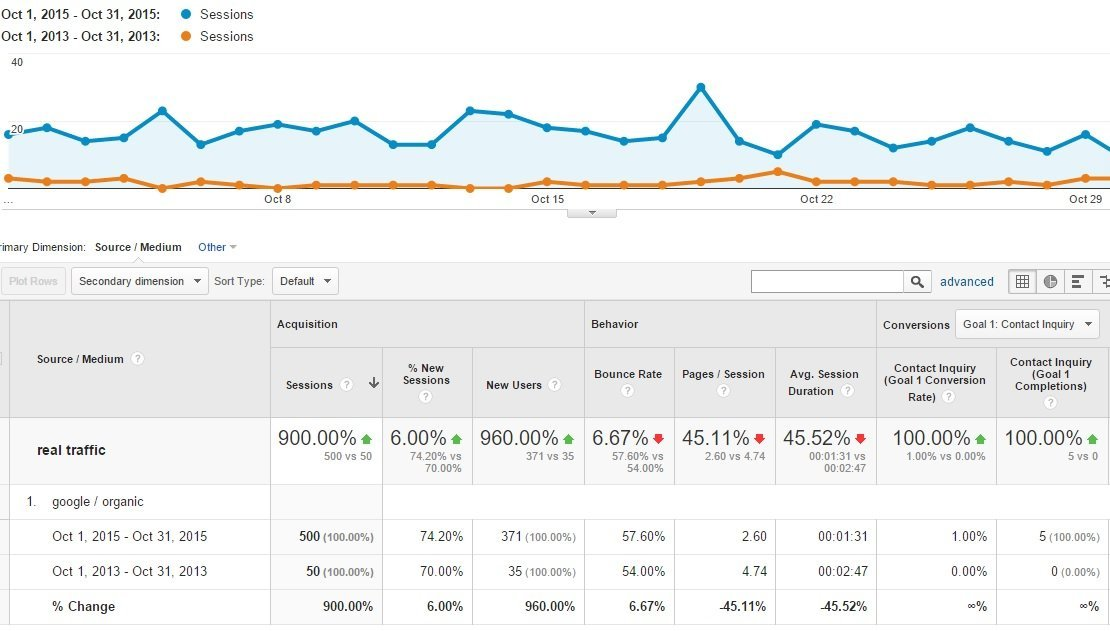 Tracking Your New Website Performance and Conversions vs the Old Website Your Webmaster did