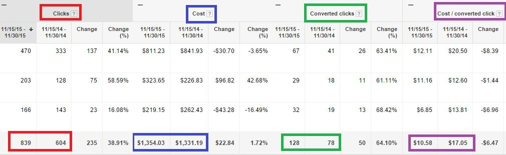 AdWords Performance example