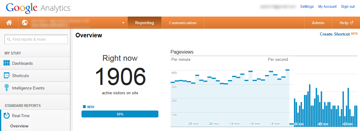 Google Analytics 2013