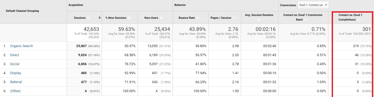 Organic Traffic is Best for Conversions