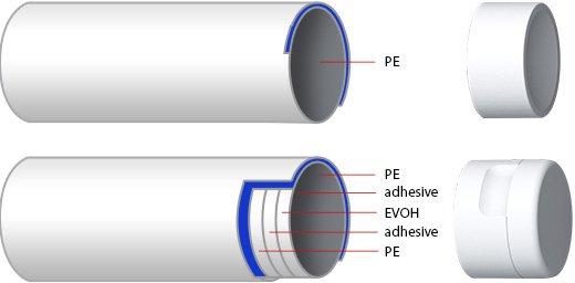 cosmetic tube material