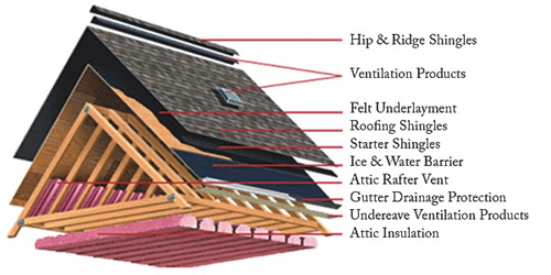 Roofing: Don't Cut Corners With your Roof