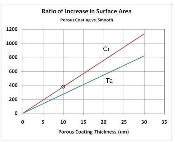 surface area increase