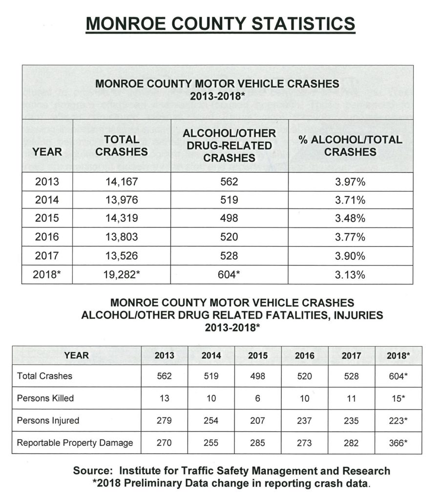 Monroe County DWI Data 2018