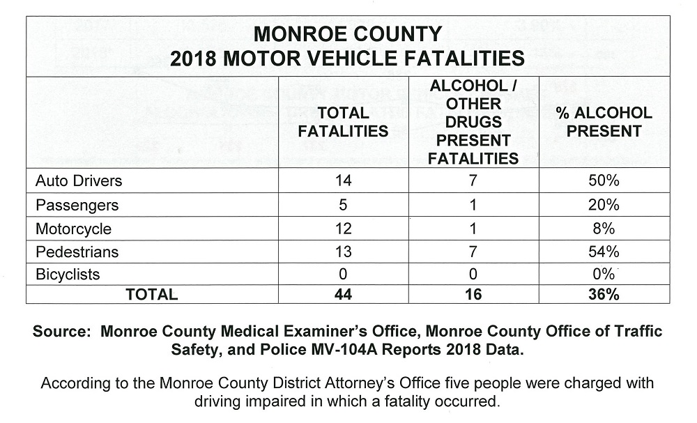 Monroe County Motor Vehicle Fatalities Report