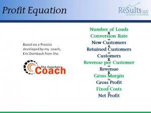 Profit Equation For Growth